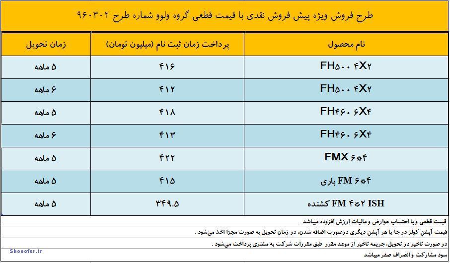 قیمت قطعی ولوو در ماه خرداد 1396